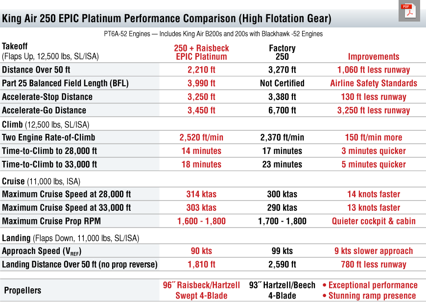 250 EPIC Platinum Performance Table