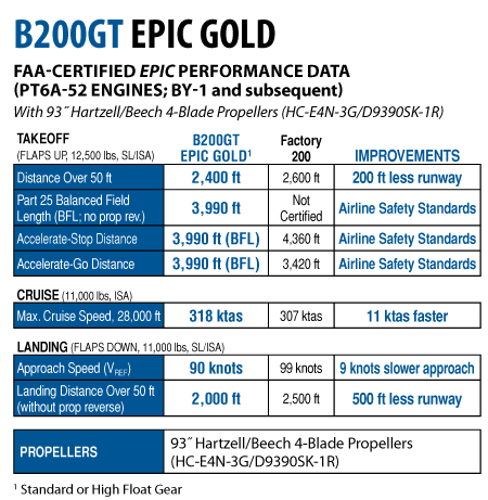 B200GT-EPIC-GOLD-Performance-Table