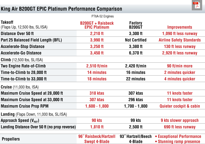 B200GT EPIC Platinum Performance Table