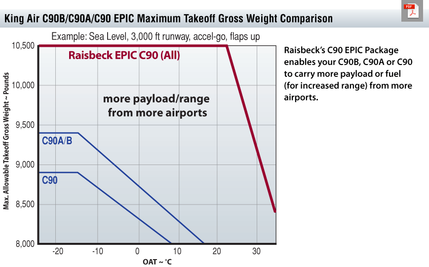 C90 All EPIC Payload Range Chart